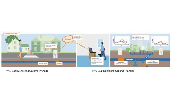 Çevrimiçi Şebeke İzleme Çözümü: VAG LeakMonitoring 4.0