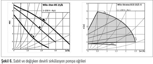 Sıcak Sulu Isıtma Sistemleri ve  Sirkülasyon Pompaları