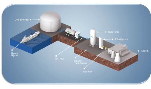 """SSDGD Yönetim Kurulu Başkanı Eyüp Aratay:""""LNG'nin Gelecekte Önemli Bir Rolü Olacağı İçin Yatırımlara"""