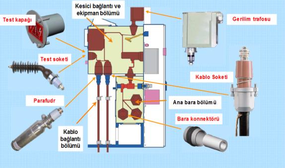 Metal-Clad Hava İzoleli (AIS) ve Gaz İzoleli (GIS) OG Hücre  Karşılaştırma class=