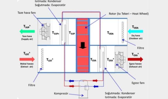 Isı Pompası Entegre Edilmiş Isı Geri Kazanımlı Havalandırma Cihazlarının Tasarım Kriterleri - Bölüm 1 class=