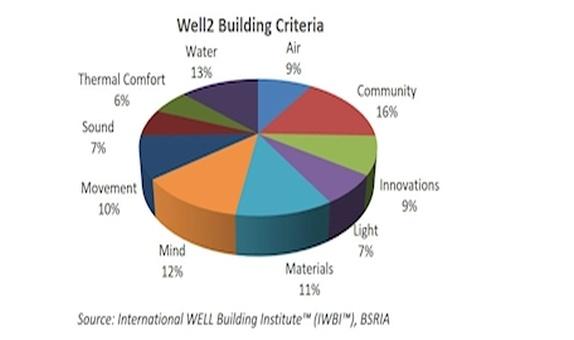 Binalar Refah Seviyesine Nasıl Olumlu Etki Yapabilir? class=